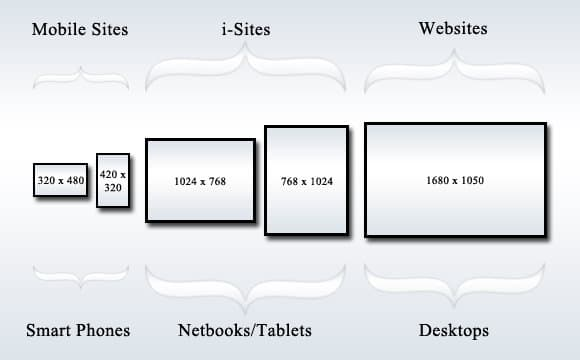 Really Useful Resources and Tools for Responsive Web Design