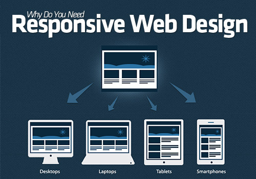 Why Do You Need Responsive Web Design [Infographic]