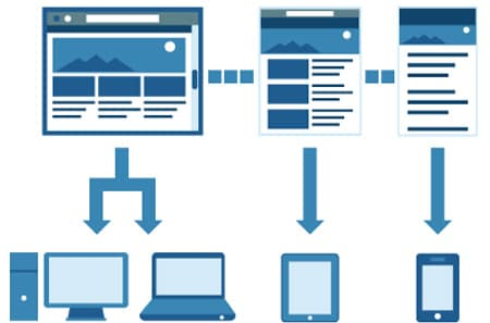 Responsive Web Design: What Is It and Why Designers Keep Using It