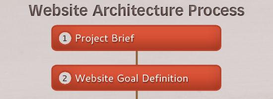 The Secret to Building Large Websites: Website Architecture