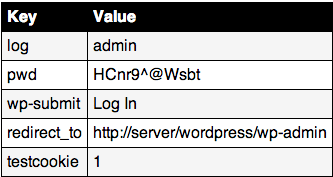Do You Know How Easy it is to Sniff WordPress Login Credentials?