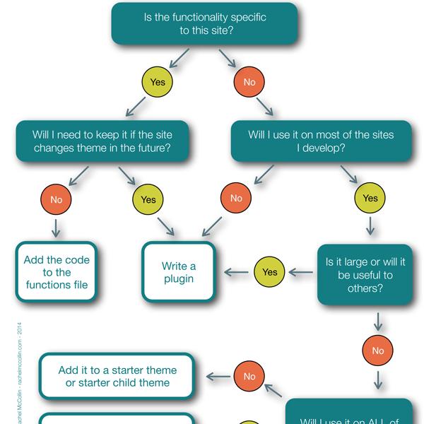 Developing Plugins for Your WordPress Theme Framework