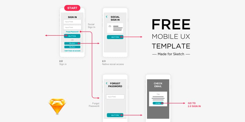 Sketch Mobile UX Template